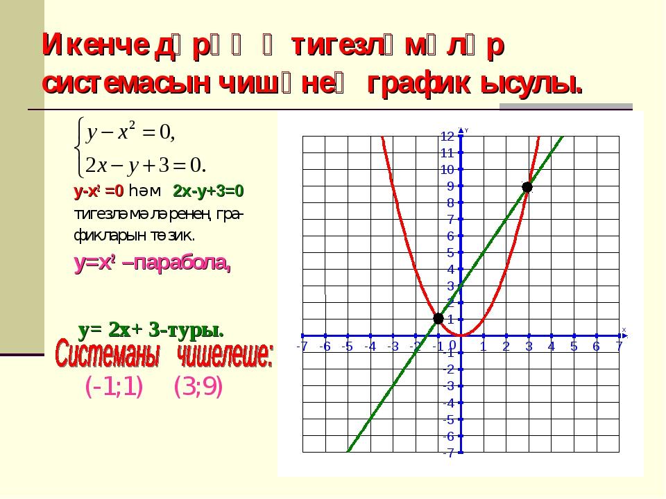 Икенче дәрәҗә тигезләмәләр системасын чишүнең график ысулы. y-x2 =0 һәм 2x-y+...