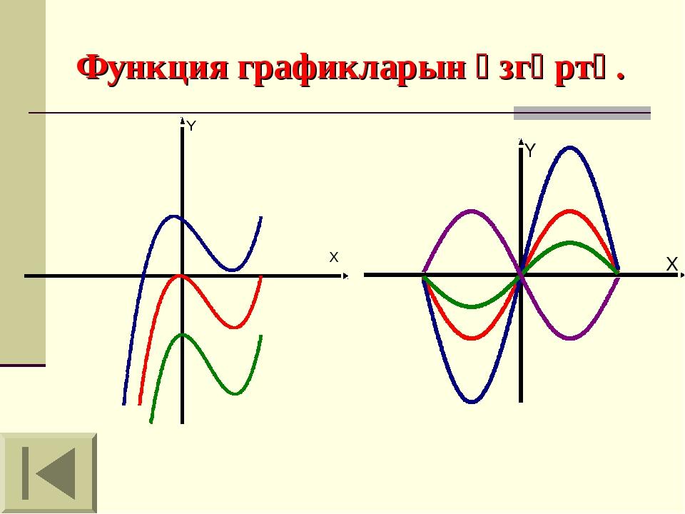 Функция графикларын үзгәртү.