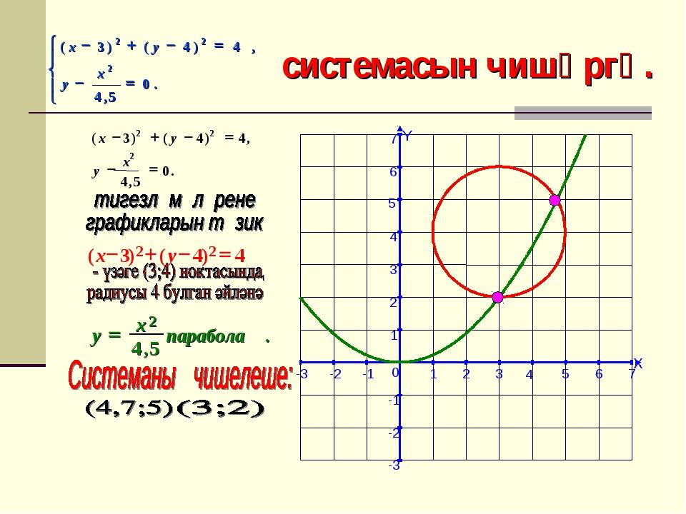 X Y -3 -2 -1 1 2 3 4 5 6 7 -3 -2 -1 1 2 3 4 5 6 7 0 системасын чишәргә.