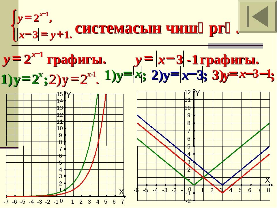 системасын чишәргә. X Y -6 -5 -4 -3 -2 -1 1 2 3 4 5 6 7 8 -2 -1 1 2 3 4 5 6...