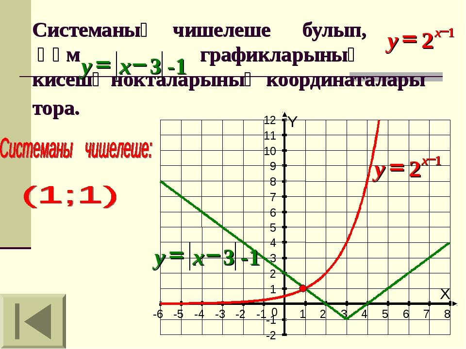 Системаның чишелеше булып, һәм графикларының кисешү нокталарының координатал...