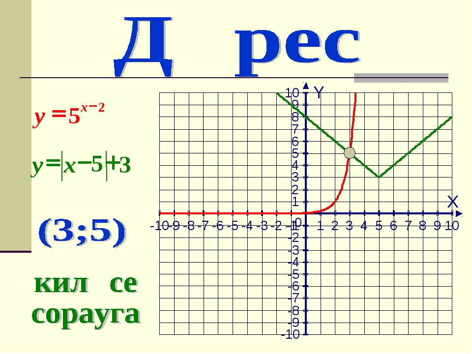 X Y -10 -9 -8 -7 -6 -5 -4 -3 -2 -1 1 2 3 4 5 6 7 8 9 10 -10 -9 -8 -7 -6 -5 -4...
