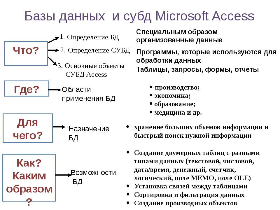 Создание двумерных таблиц с разными типами данных (текстовой, числовой, дата/...