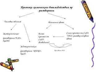 Признаки химического взаимодействия пр растворении Тепловые явления Экзотерми