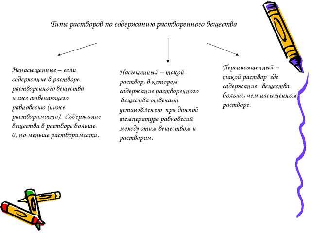 Типы растворов по содержанию растворенного вещества Ненасыщенные – если содер...