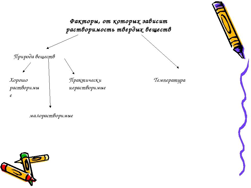 Факторы, от которых зависит растворимость твердых веществ Природа веществ Хор...