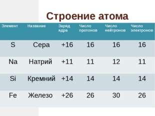 Строение атома Элемент Название Заряд ядра Число протонов Число нейтронов Чис