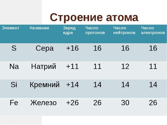 Строение атома Элемент Название Заряд ядра Число протонов Число нейтронов Чис...