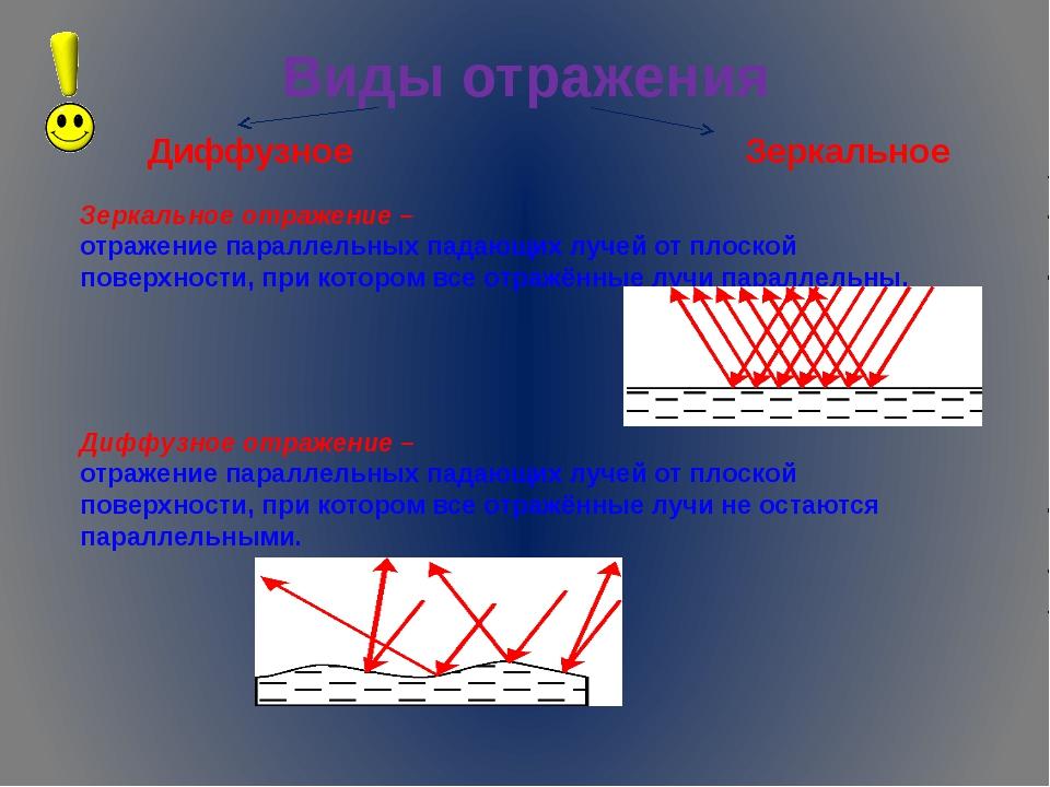 Виды отражения Диффузное Зеркальное Зеркальное отражение – отражение параллел...