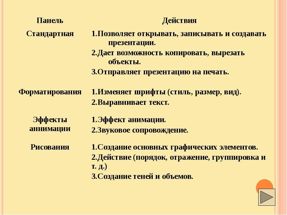 Панель Действия Стандартная 1.Позволяет открывать, записывать и создавать пр...