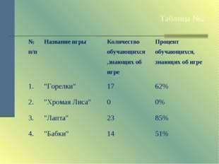 Таблица №2. № п/пНазвание игрыКоличество обучающихся ,знающих об игреПроце
