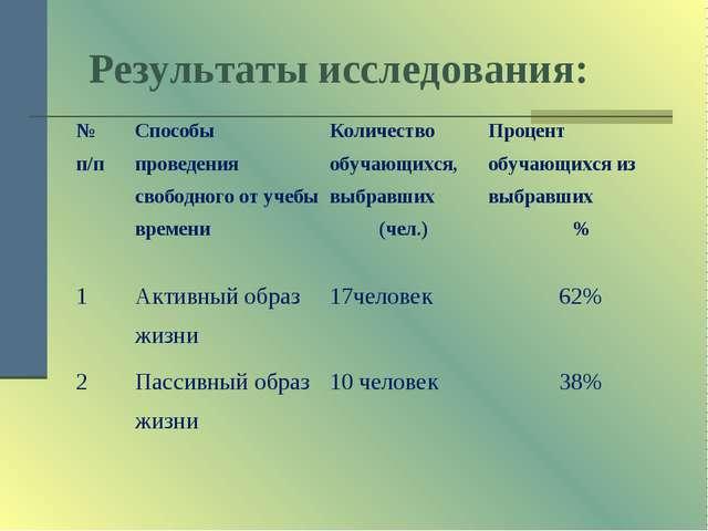 Результаты исследования: № п/пСпособы проведения свободного от учебы времен...