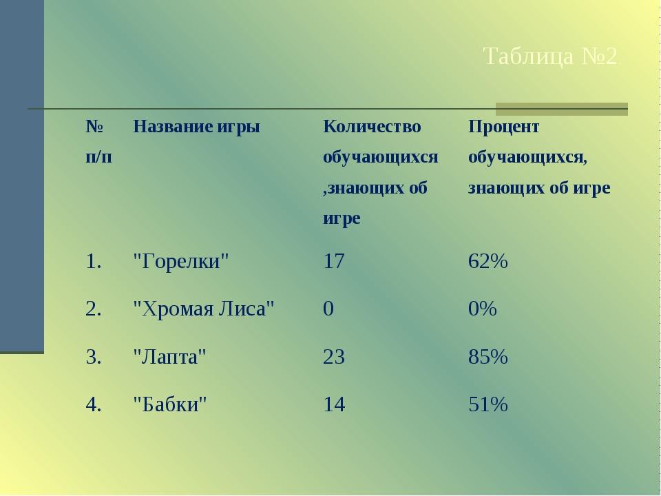 Таблица №2. № п/пНазвание игрыКоличество обучающихся ,знающих об игреПроце...