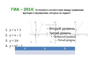 ГИА – 2014: Установите соответствие между графиками функции и формулами, кот