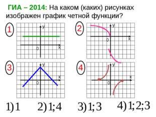 ГИА – 2014: На каком (каких) рисунках изображен график четной функции? х х х