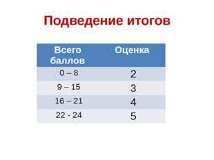 Подведение итогов Всего баллов Оценка 0 – 8 2 9 – 15 3 16 – 21 4 22- 24 5