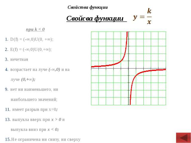 Свойсва функции Свойства функции при k < 0 D(f) = (-∞,0)U(0, +∞); Е(f) = (-∞,...