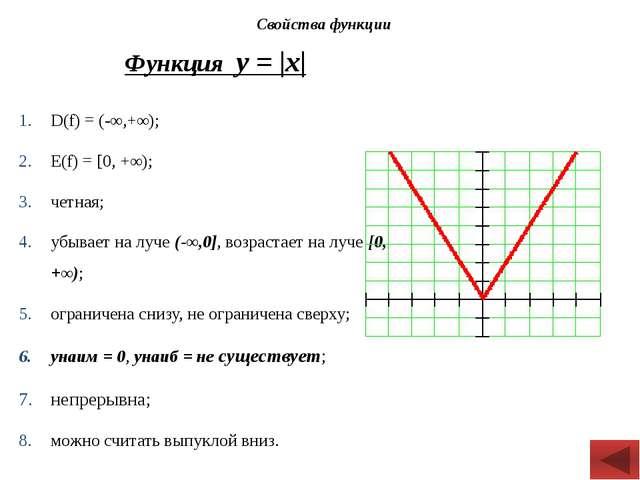 Функция у = |х| D(f) = (-∞,+∞); Е(f) = [0, +∞); четная; убывает на луче (-∞,...