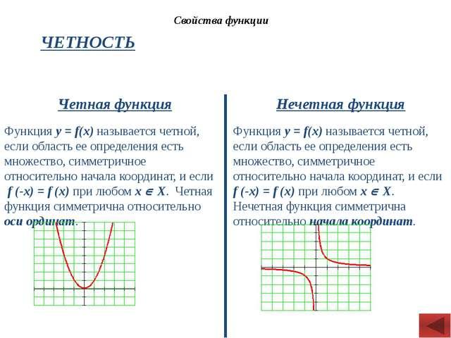 Свойства функции ЧЕТНОСТЬ Четная функция Нечетная функция Функция y = f(x) на...