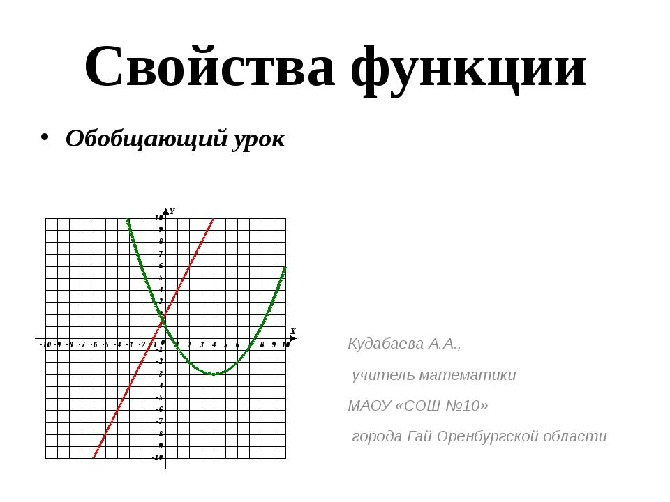Свойства функции Обобщающий урок Кудабаева А.А., учитель математики МАОУ «СОШ...