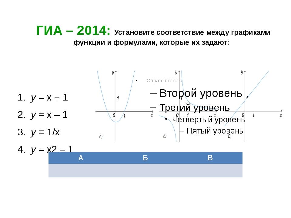 ГИА – 2014: Установите соответствие между графиками функции и формулами, кот...