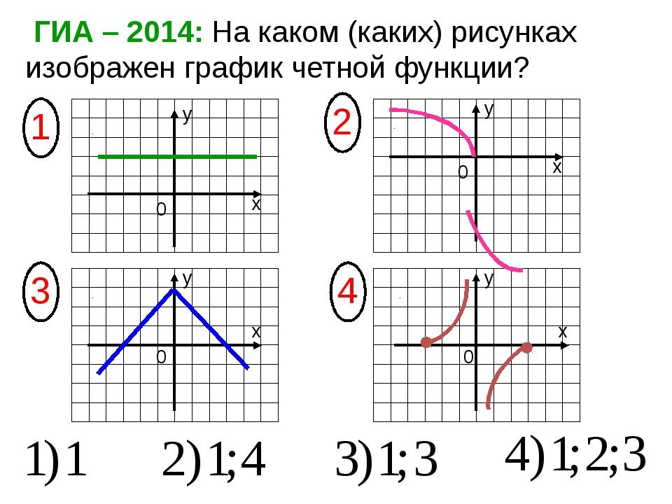 ГИА – 2014: На каком (каких) рисунках изображен график четной функции? х х х...