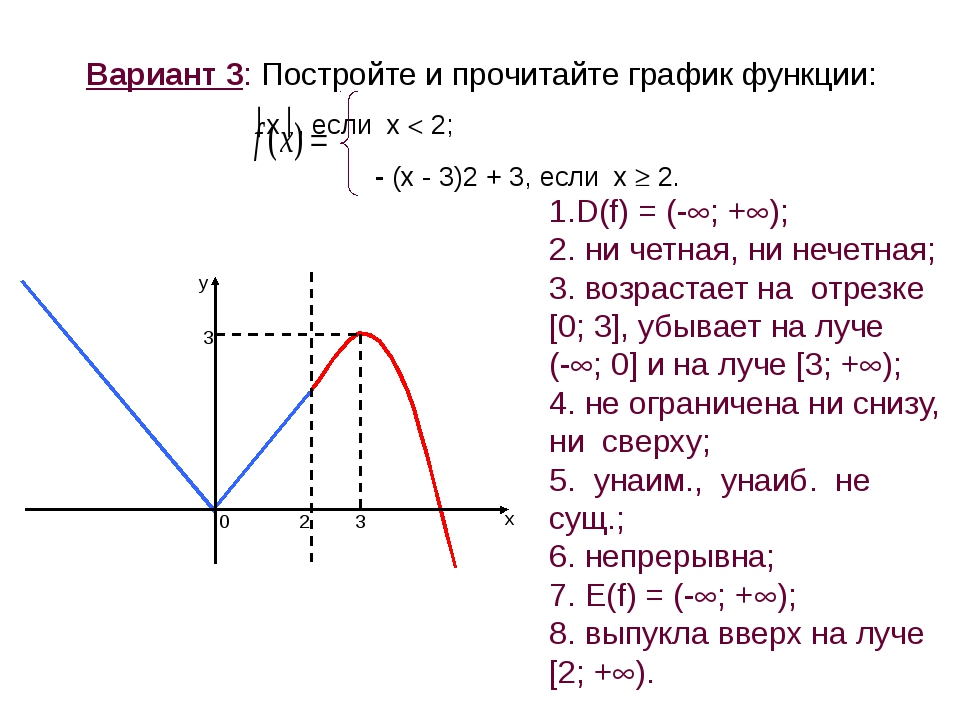 Вариант 3: Постройте и прочитайте график функции: x, если х  2; - (х - 3)...