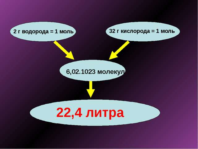 2 г водорода = 1 моль 32 г кислорода = 1 моль 6,02.1023 молекул 22,4 литра