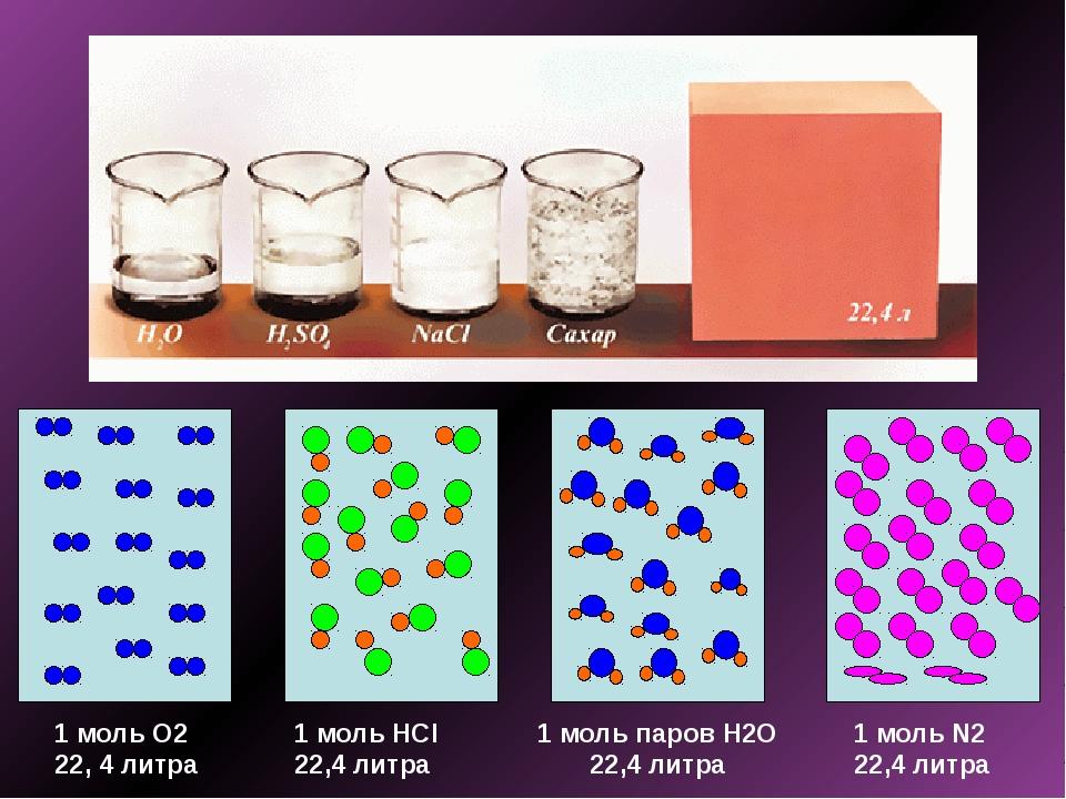 1 моль О2 22, 4 литра 1 моль HCl 22,4 литра 1 моль паров Н2О 22,4 литра 1 мо...