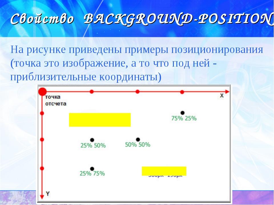 Свойство BACKGROUND-POSITION На рисунке приведены примеры позиционирования (т...