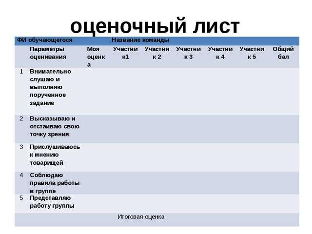 оценочный лист ФИ обучающегося Название команды Параметры оценивания Моя оцен...