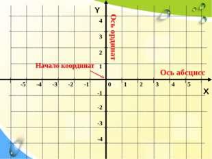 Y X Ось абсцисс Ось ординат Начало координат 0 1 2 3 4 5 -5 -4 -3 -2 -1 -1 -