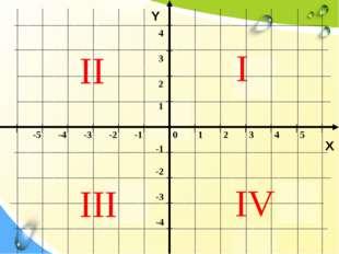 Y X II IV III I 0 1 2 3 4 5 -5 -4 -3 -2 -1 -1 -2 -3 -4 1 2 3 4