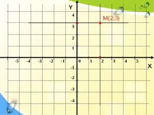 Y X M(2;3) 0 1 2 3 4 5 -5 -4 -3 -2 -1 -1 -2 -3 -4 1 2 3 4