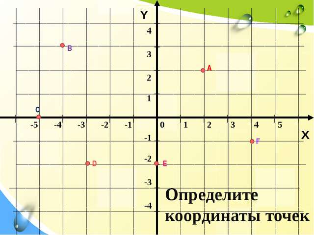 Y X Определите координаты точек А В С D Е F 0 1 2 3 4 5 -5 -4 -3 -2 -1 -1 -2...