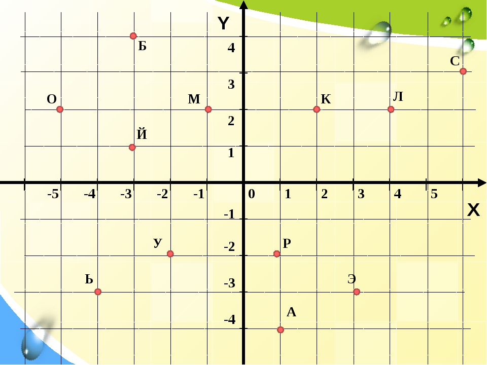 Y X К С О М Л Э Б Ь Р А У Й 0 1 2 3 4 5 -5 -4 -3 -2 -1 -1 -2 -3 -4 1 2 3 4