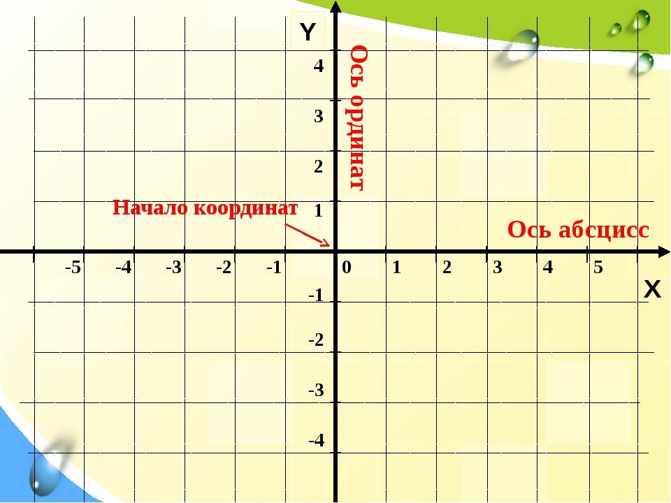 Y X Ось абсцисс Ось ординат Начало координат 0 1 2 3 4 5 -5 -4 -3 -2 -1 -1 -...