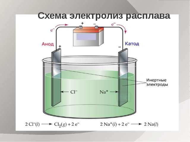 Схема электролиз расплава