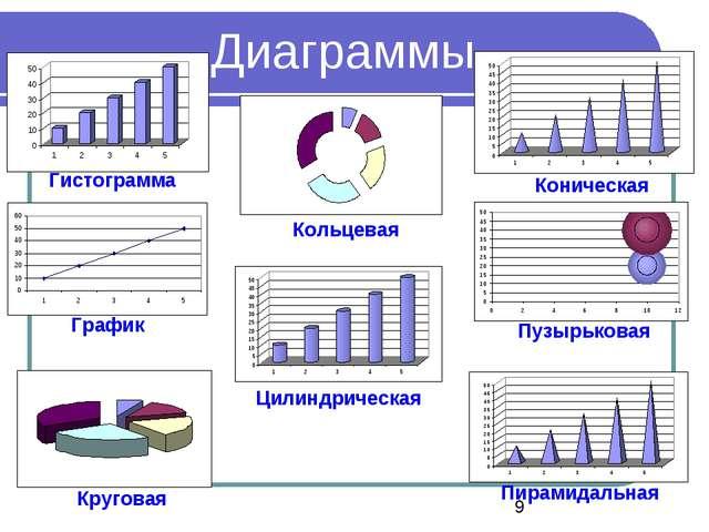 Диаграммы Гистограмма График Круговая Кольцевая Пузырьковая Цилиндрическая Ко...