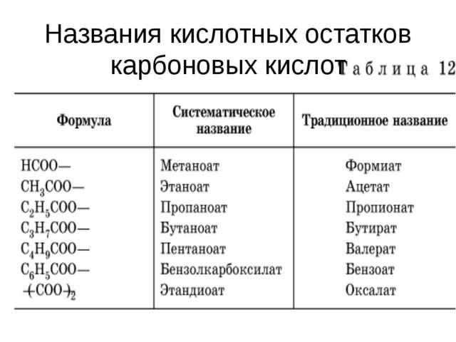 Названия кислотных остатков карбоновых кислот