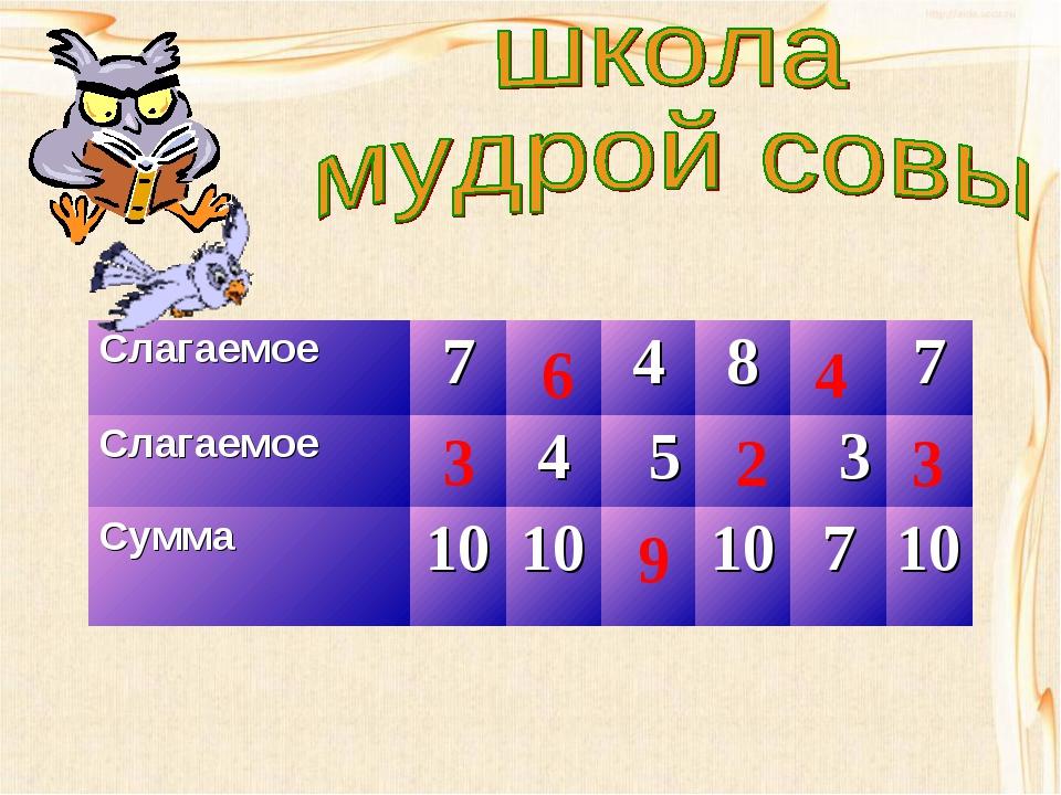 3 6 9 2 4 3 Слагаемое7487 Слагаемое4 5 3 Сумма101010710