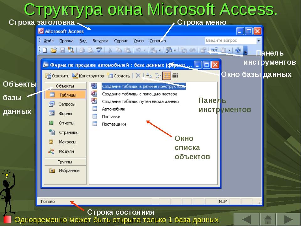 Структура окна Microsoft Access. Одновременно может быть открыта только 1 баз...