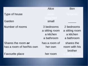 Alice Ben Type of house semi- detached terraced Garden small _____ Number of