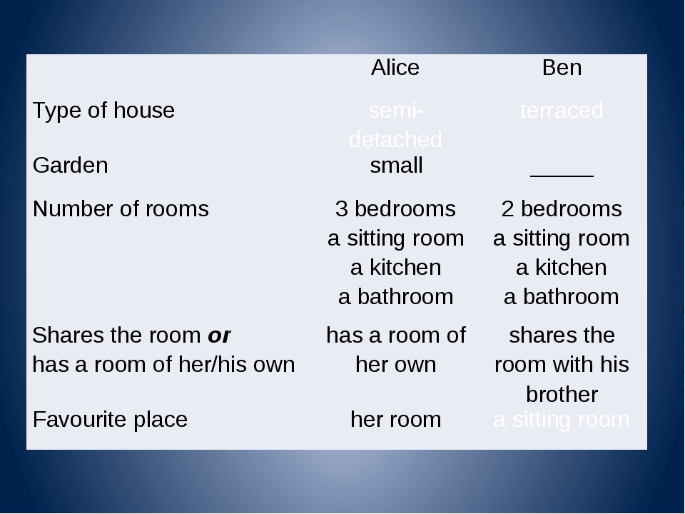 Alice Ben Type of house semi- detached terraced Garden small _____ Number of...