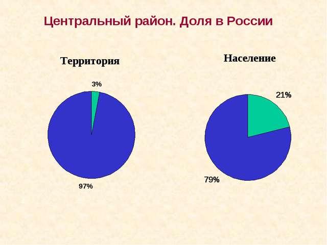 Территория Центральный район. Доля в России
