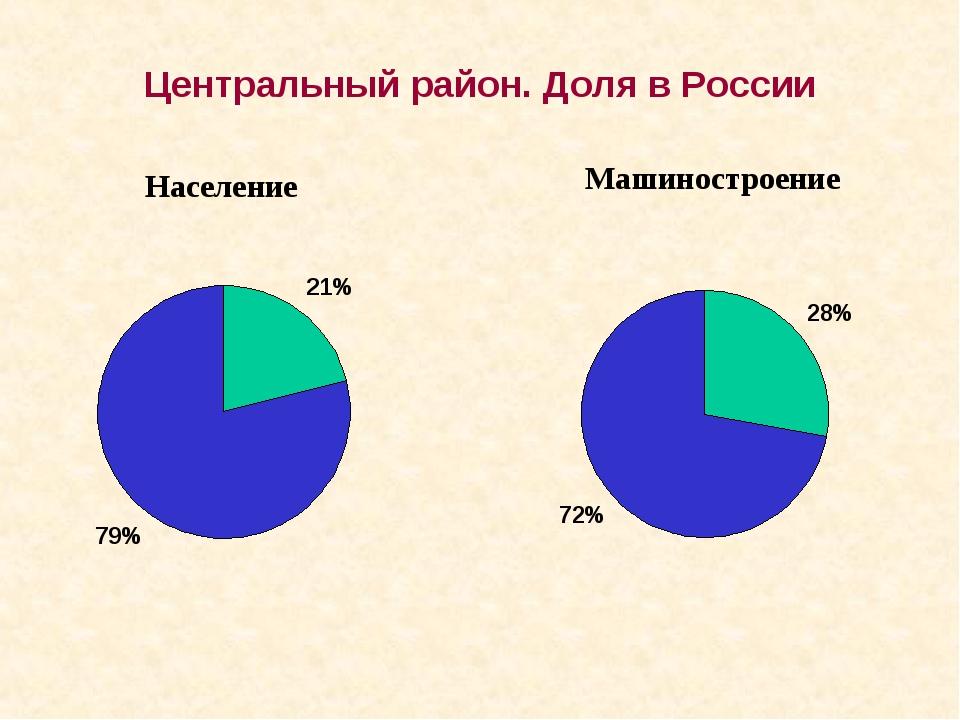 Население Машиностроение Центральный район. Доля в России