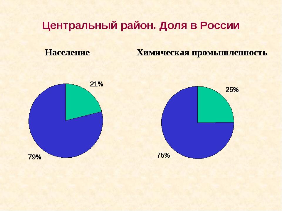 Население Химическая промышленность Центральный район. Доля в России