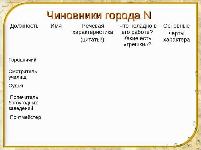Чиновники города N Должность Имя Речевая характеристика (цитаты!)  Что нел...