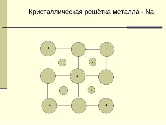 - - - - + + + + + Кристаллическая решётка металла - Na
