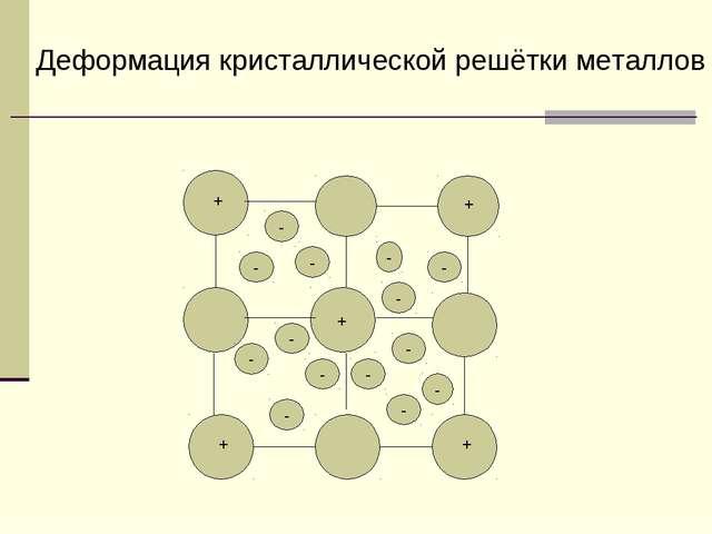 - - + + + + + - - - - - - - - - - - - Деформация кристаллической решётки мета...